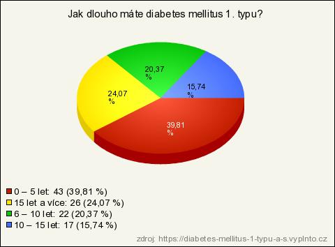 diabetes 1. typu