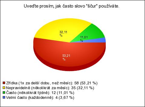 Online datování auckland