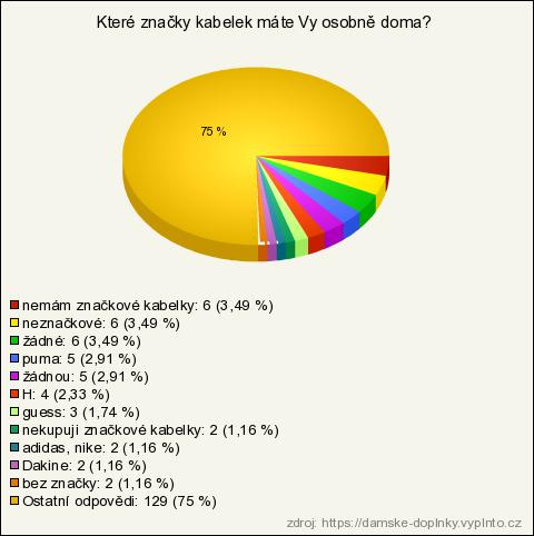 Dámské doplňky (výsledky průzkumu)