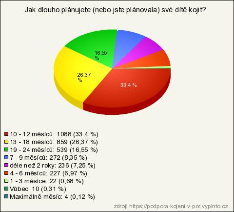 Podpora kojení v porodnici - jaká je realita  (výsledky průzkumu) 5ea224e5da