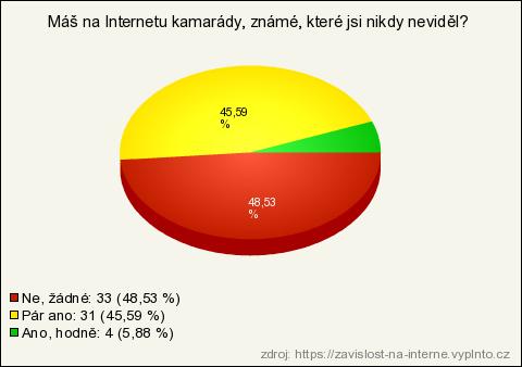 Online seznamovací závislost na webu