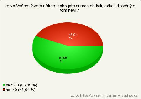 xkcd grafy datování