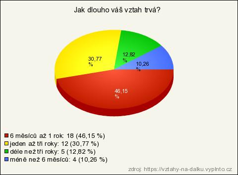 Zdarma online datování v georgia