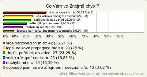 Image Result For Znojemske Vinobrani