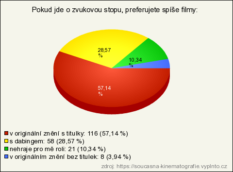 Datování rozložení profilu