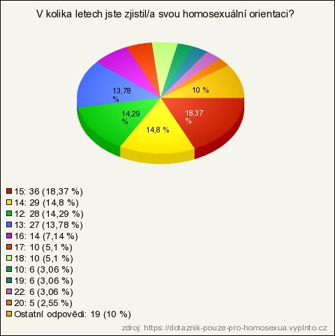 Lesbické seznamovací aplikace jako grindr
