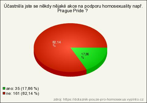 Gay křesťanské online seznamky