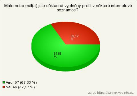 příklad textu pro online seznamovací profil seznamovací kampaň il