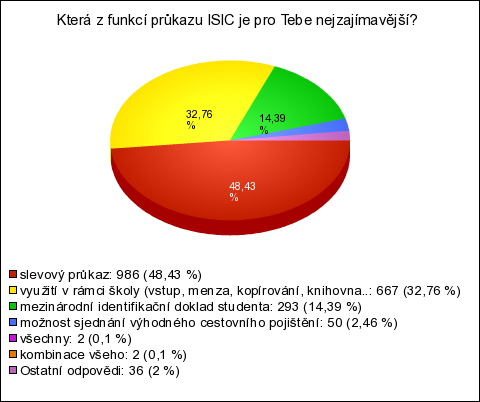 ISIC Awards 2012 (výsledky průzkumu) 9dd3c969ac