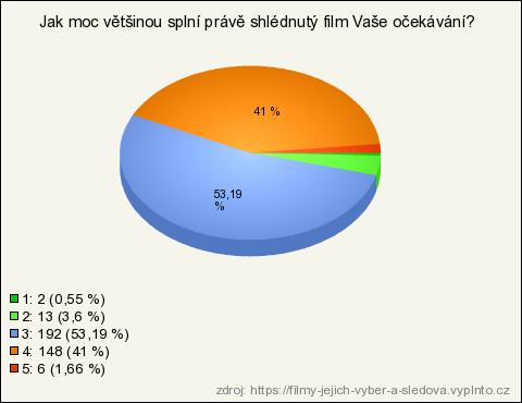 cz filmy online poloha 69