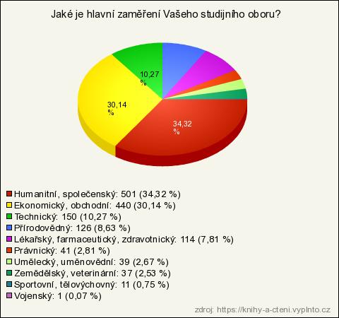 Knihy a čtení (výsledky průzkumu)  8f107fc52b