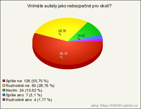 Příklady online popisů sebepopisů