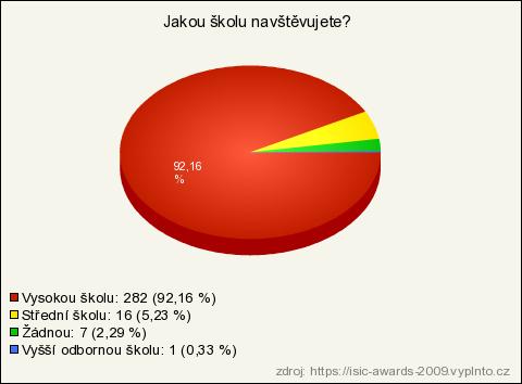 ISIC Awards 2009 (výsledky průzkumu)  62e3001752