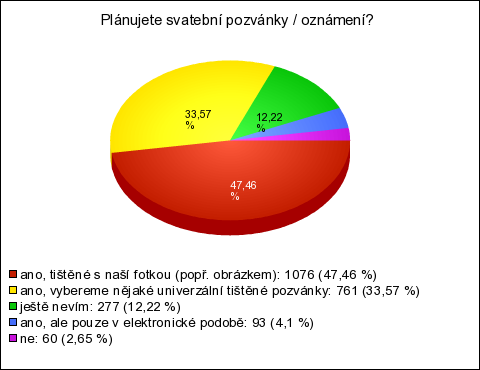Svatební průzkum (výsledky průzkumu) e28fc56ddf